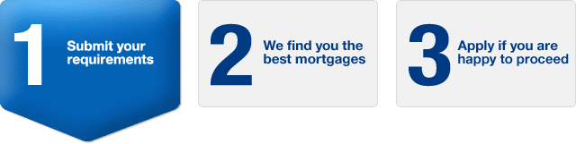 mortgage application process for doctors mortgage service provided on website